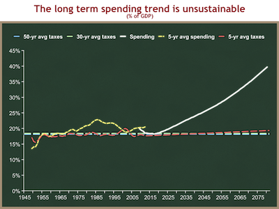 taxes-and-spending-long-term-trends.png